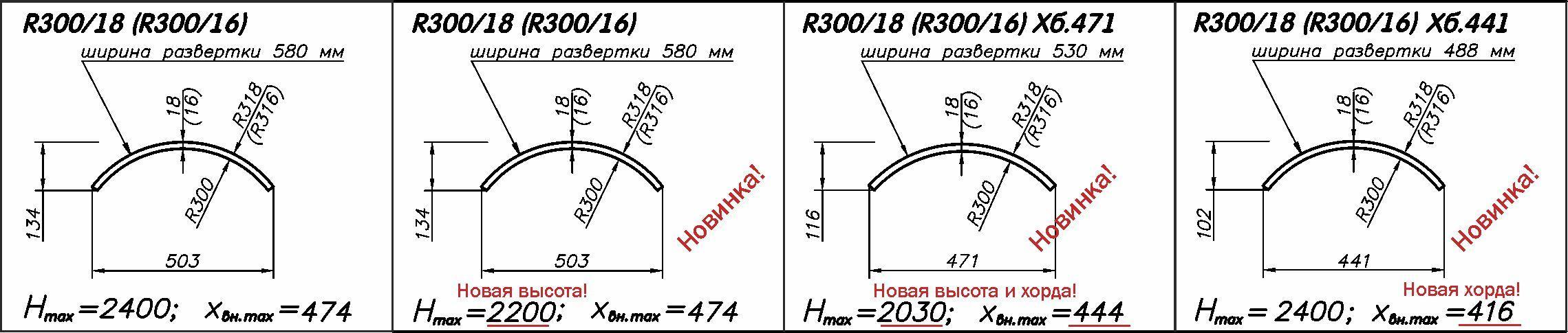 Радиусные панели МДФ R300